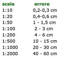 Errore di graficismo in rapporto alla scala di rappresentazione