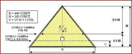 Piramide di Giza: ml 230,35 = 440 cubiti reali (cm 52,35)