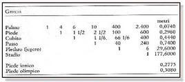 Piede attico: 29,6 cm; Piede olimpico: 30,8cm; Piede ionico: 27,75 cm; Piede = 4 palmi = 16 digiti