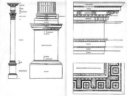 L'ordine corinzio secondo J. Gibbs, 1732