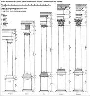 I cinque ordini: tuscanico, dorico, ionico, corinzio, composito