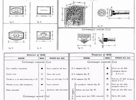 Descrizione e simbologia dei capisaldi di livellazione orizzontali e verticali dell'IGM