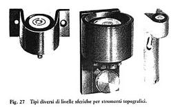 Fonte: M. Docci, D. Maestri, Manuale di rilevamento architettonico e urbano, Roma-Bari, 1998