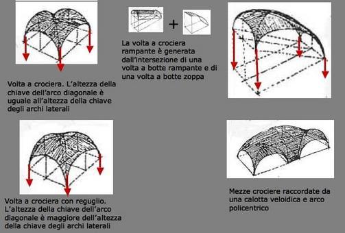 Fonte: Abbate F., Sollecitazione e forma. La forma delle strutture, Gallina, 2005