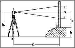 Fig. 2: Equazione alla stadia, asse del cannochiale orizzontale d=KS