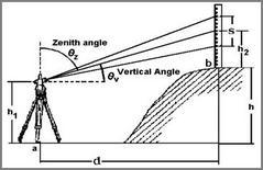 Fig. 3: Equazione alla stadia d=KSsen2θz