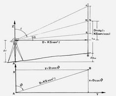 Fig. 8: Equazione alla stadia
