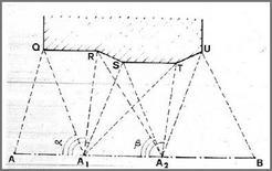 Fig. 1: Rilevamento planimetrico per intersezione in avanti del perimetro di un edificio