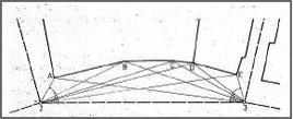 Fig. 2: Rilevamento del perimetro di un isolato con il metodo della intersezione in avanti