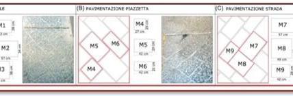 Dettaglio della pavimentazione: indicazione della disposizione e della dimensione delle pietre