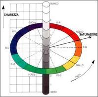 Il Sistema Munsell per la rappresentazione dei colori