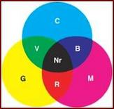 Sintesi sottrattiva dei colori col metodo CMY. Fonte: Francozeri
