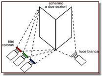 Funzionamento schematico del colorimetro. Fonte: Francozeri