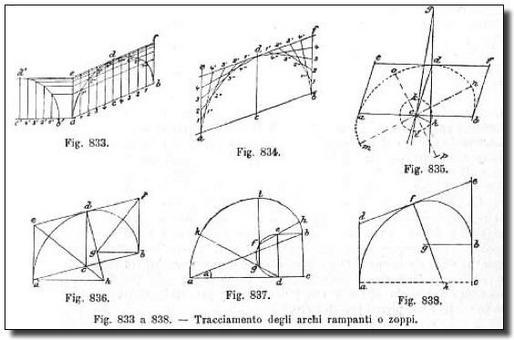 Quando i piani di imposta di un arco si trovano a quota differente l'arco viene detto rampante