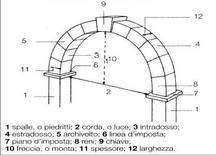 Arco: elementi costitutivi