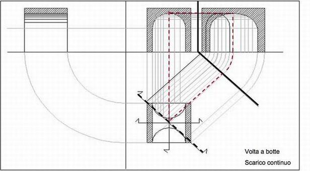 Pianta e sezioni sul piano longitudinale, trasversale e a 45° di una volta a botte cilindrica retta