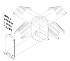 Genesi geometrica della volta a crociera a sesto rialzato. Fonte: Disegno di A. Paolillo