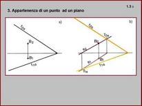 Fig. 3: Appartenenza di un punto ad un piano