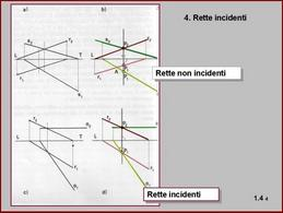 Fig. 4: Rappresentazione di rette non incidenti e di rette incidenti