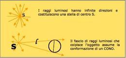 1° caso S: Sorgente di luce posta a distanza finita rispetto all'oggetto