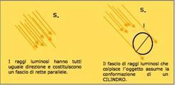 2° caso S∞: sorgente di luce posta a distanza infinita rispetto all'oggetto