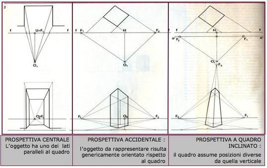 Le diverse posizioni dell'osservatore, del quadro e dell'oggetto da rappresentare danno luogo a differenti modelli di prospettiva