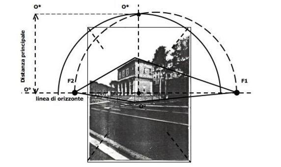 Facendo centro in O° con apertura di raggio O° O* tracciamo il cerchio di distanza