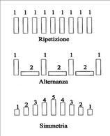 Schemi di scheletri modulare