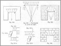 Piattabande. Fonte: D. Donghi, Manuale dell'architetto, UTET, Torino, 1923