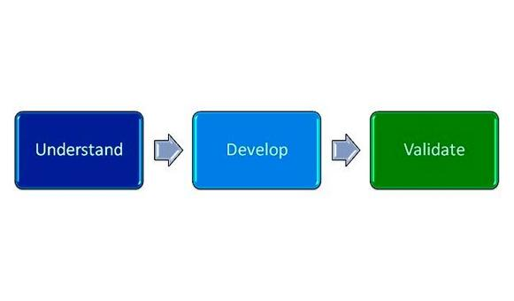 Macropassi fondamentali del processo  software.