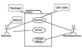 Esempio di Diagramma dei Casi d'Uso.