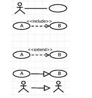 Relazioni negli Use Case Diagrams.
