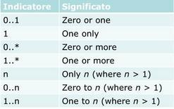 Tipi di Molteplicità ammessi in UML 2.X.