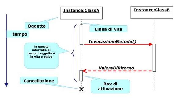 Il formalismo dei Sequence Diagrams.