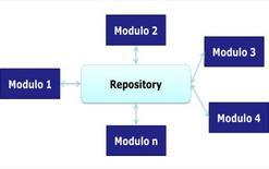Esempio di istanza di Repository.