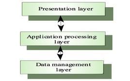 Schema concettuale della maggior parte delle applicazioni software.