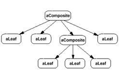 Esempio di struttura gestibile da Composite.