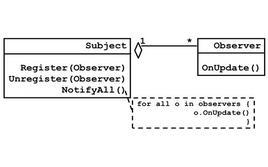 Struttura dell'observer.