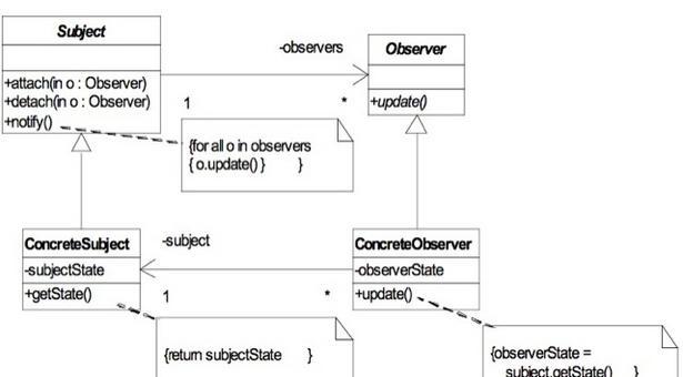 Esempio di Struttura dell'Observer che sfrutta interfacce per migliorare il disaccoppiamento. Il codice è mostrato nelle slides successive.