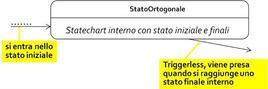 Stato Ortogonale.