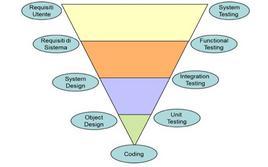 Il modello di sviluppo a V.