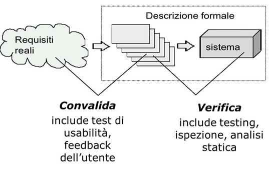 Differenza tra Verifica e Validazione.