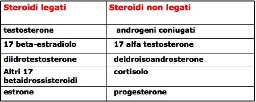 Ormoni che si legano alla globulina legante gli ormoni sessuali (SHBG).