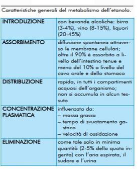 """Etanolo alimento energeticop (7 Kcal/g). Tratto da: Siliprandi, Tettamanti  """"Biochimica Medica"""" ed Piccin."""