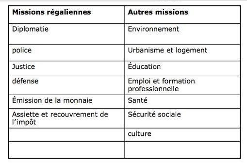 Le tableau ci-dessous classe les missions de l'Administration