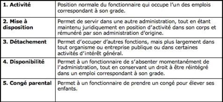 Diverses positions du fonctionnaire et relatives définitions.