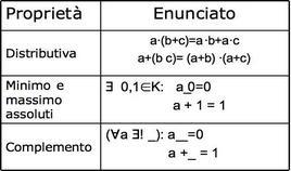 Le proprietà dell'Algebra di Boole