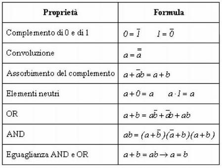 Tabelle proprietà/formula