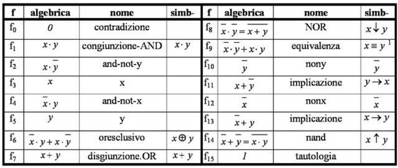 Le 16 funzioni di due variabili