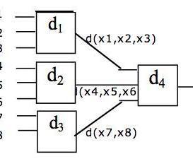 Disparità a 8 con XOR a 3 o 2 su 2 livelli